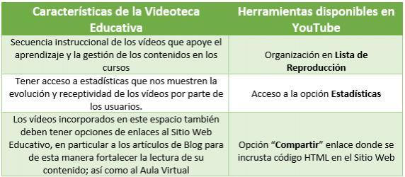 Cómo crear una Videoteca Educativa con YouTube